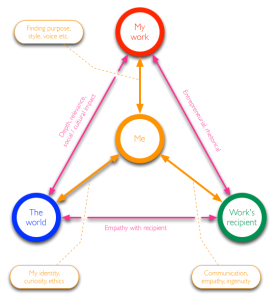 Annotated diagram of design work relationships (click for full size).