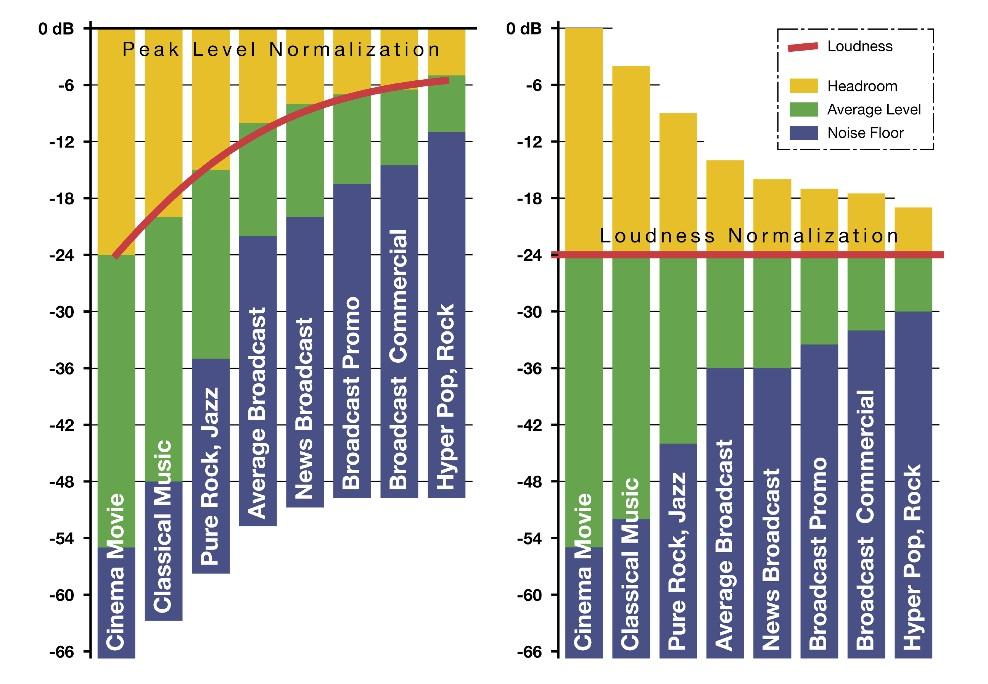 Loudness vs. Peak Normalisation of Audio