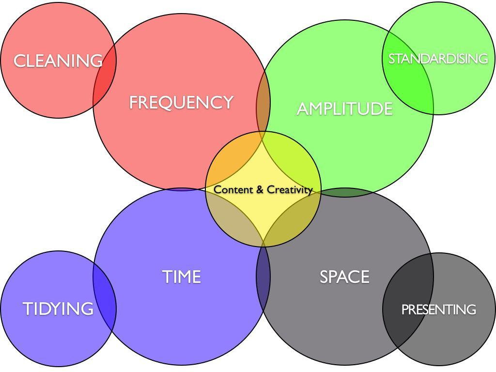 Processing Options: Different types of task, different aspects of sound (Image by Martin Parker)
